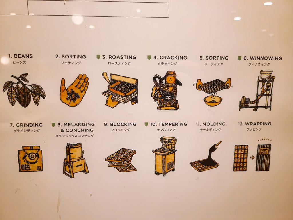 チョコレート作りの作業工程
