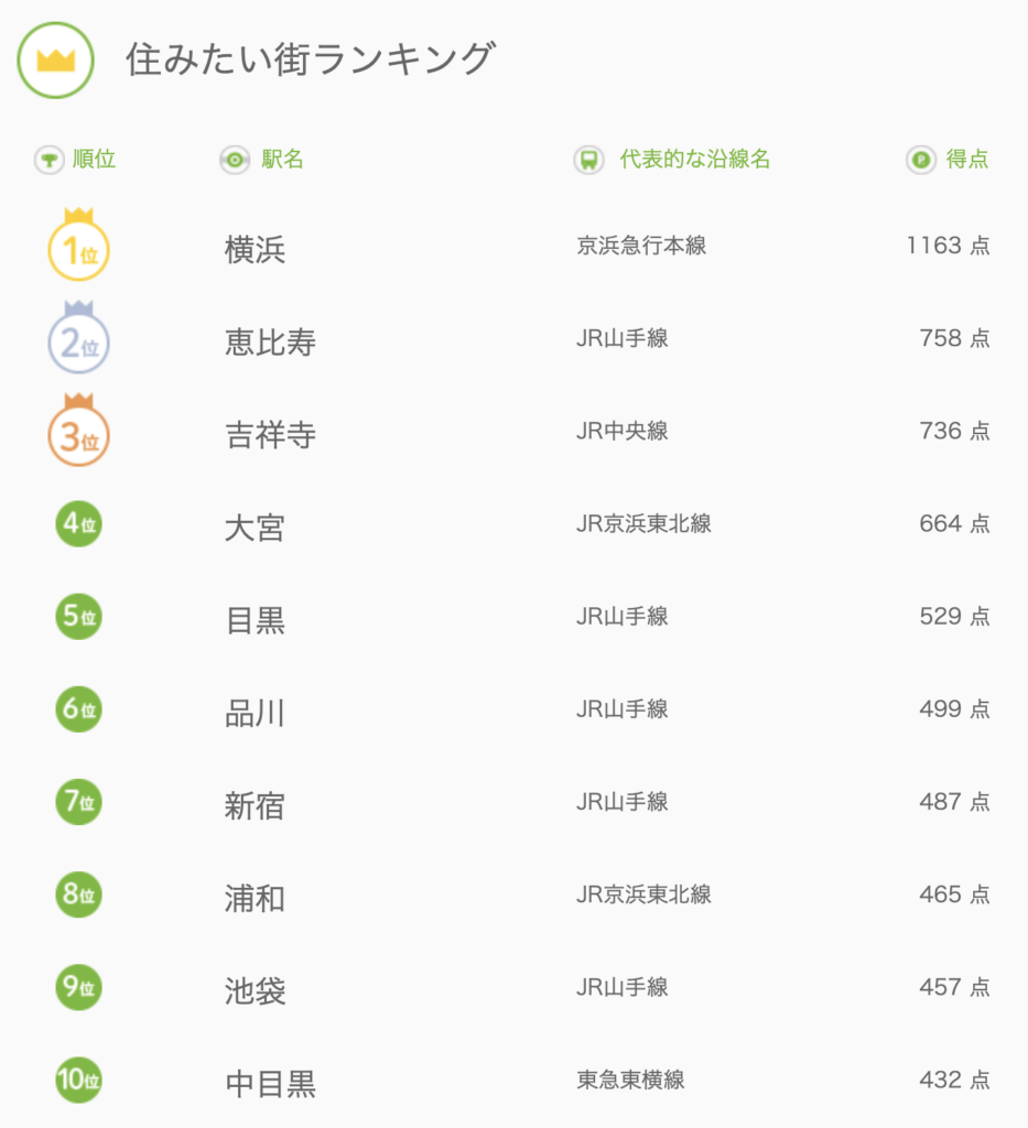 関東住みたい街ランキング10位